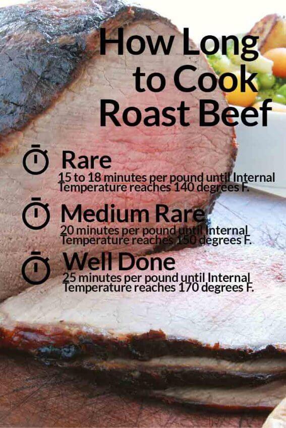 Ribeye Roast Beef Cooking times
